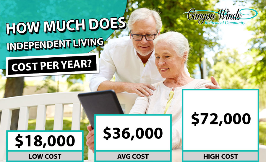 Independent Living Cost Per Year