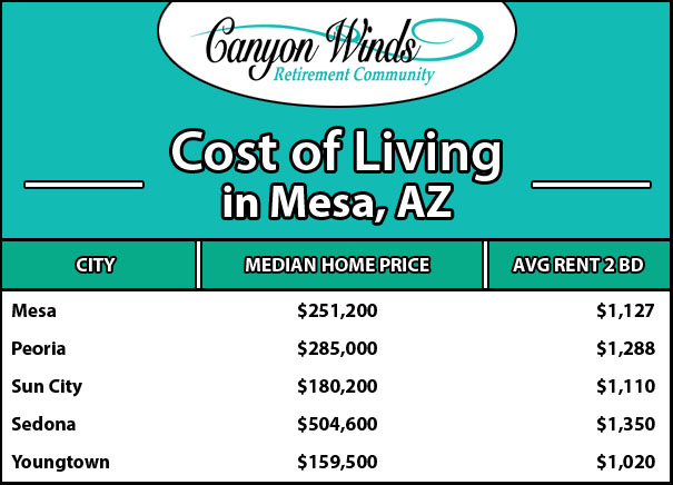 Cost of Living Mesa AZ